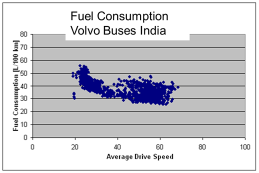 Fuel consumption Volvo buses India