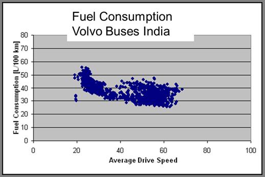 Fuel consumption Volvo buses India