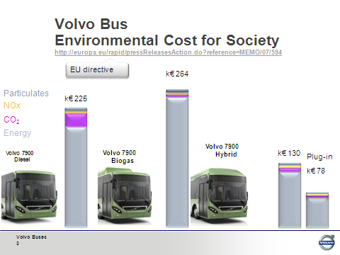 Volvo Bus Environmental cost for society