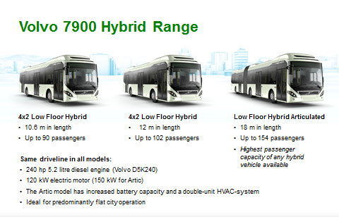 Volvo 7900 Hybrid range