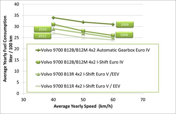 volvo 9700 yearly average fuel consumption