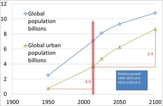 Figure: World population and world urban population versus time.