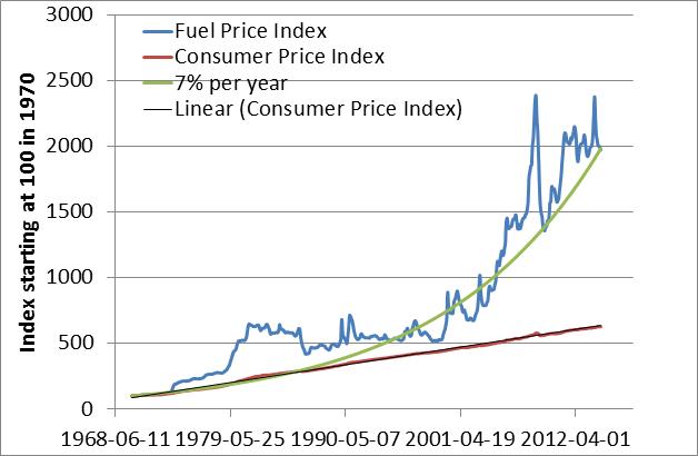fuel price 1