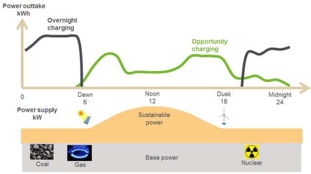 opportunity charging ideal for solar and wind