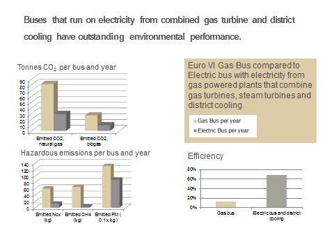 Smart Gas Emissions